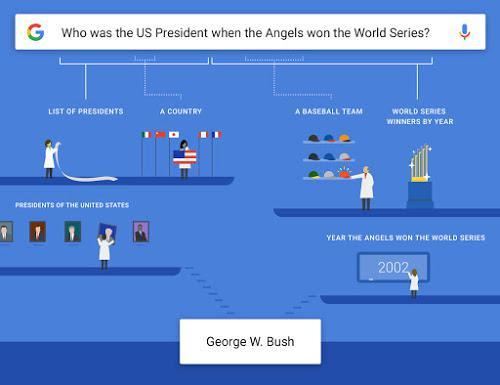 Google Search Knowledge Graph