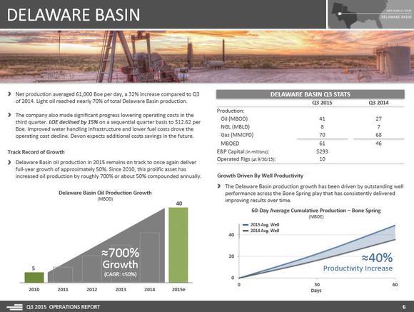 Devon Energy Delaware Basin