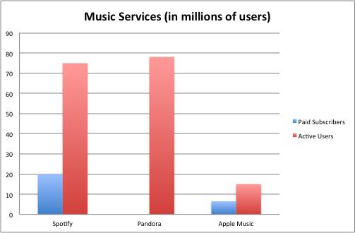 Music Service Subscriber Breakdown