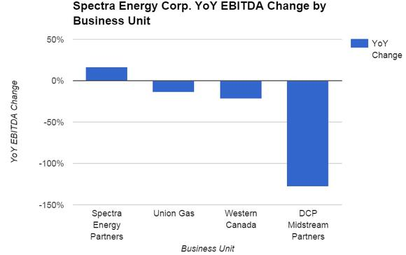 Se Business Unit Ytd Ebitda Change
