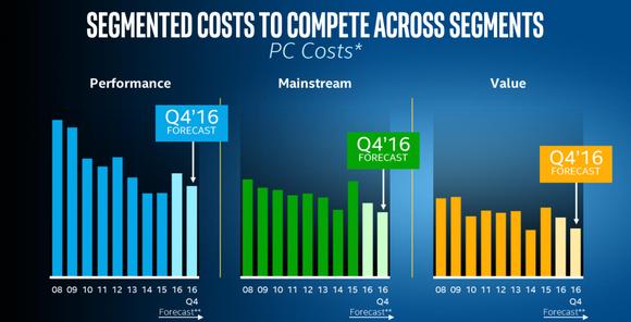 Segmented Cost Pred