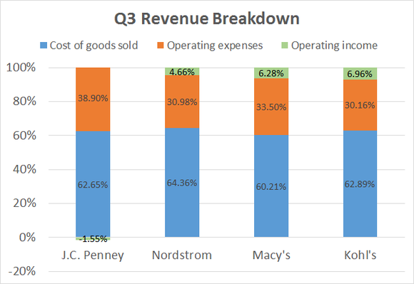 Department Store Revenue Breakdown