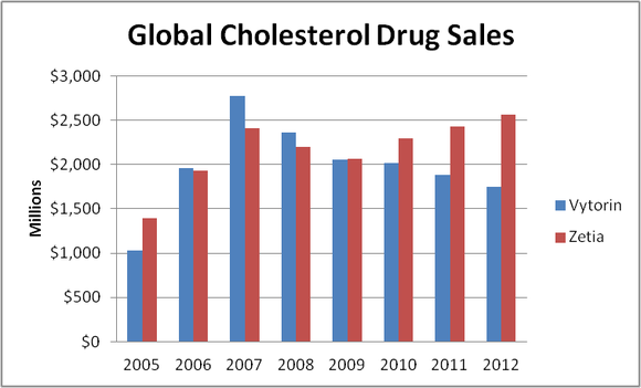 Global Cholesterol Drug Sales