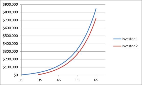 Lt Investing Chart