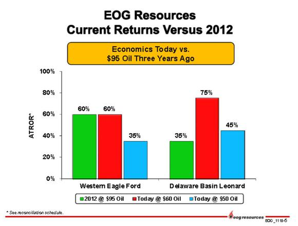 Eog Resources Returns