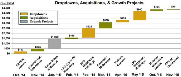Enlk Last Year Drop Down Acquisition And Organic Growth