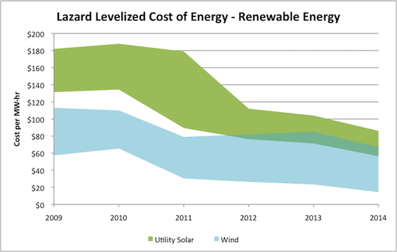 Cost Of Renewable Energy