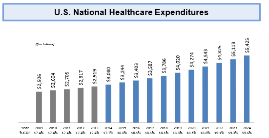 Doc Healthcare Expenses