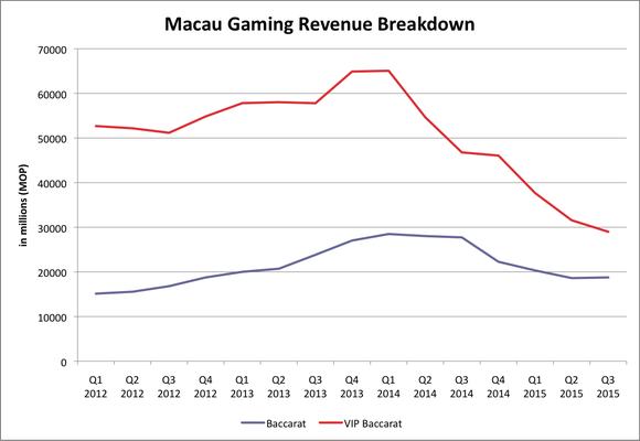 Macau Gaming Breakdown
