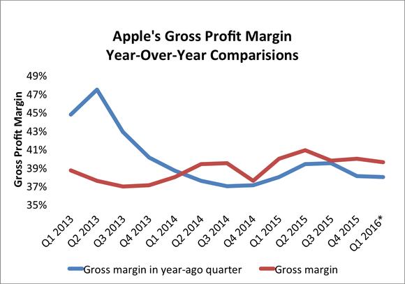 Apple Gross Margin Q