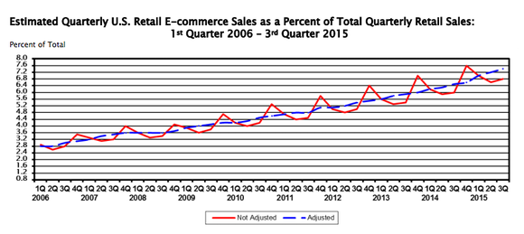 Ecommerce As Of Total Retail Q