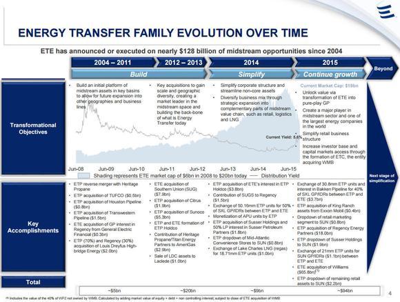 Energy Transfer Equity Deals