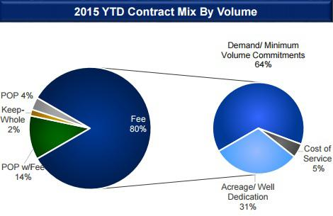 Etp Contract Mix Ytd