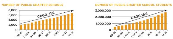 Epr Charter Stats