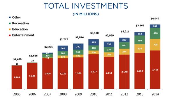 Epr Investments