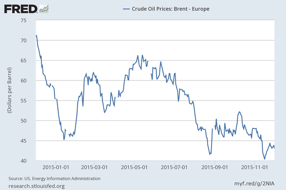 Xom Oil Prices