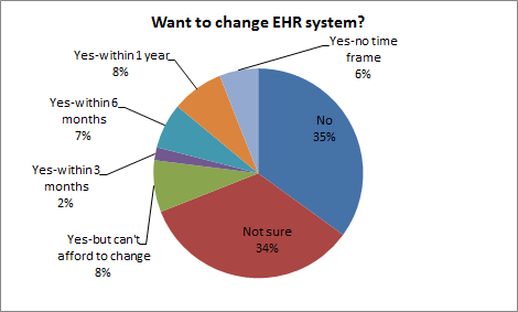 Want To Change Pie Chart