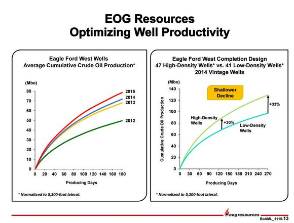 Eog Resources Inc Efs Wells