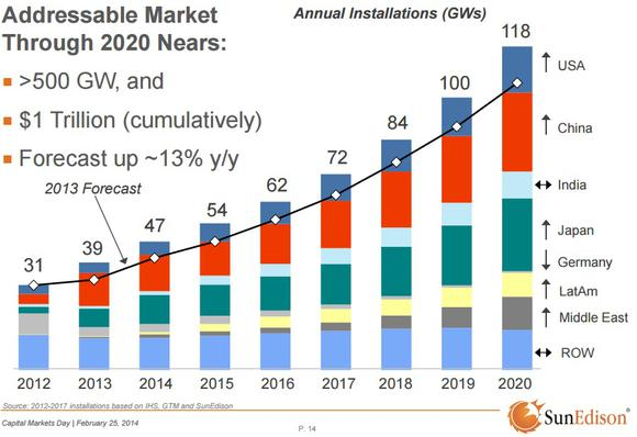 Solar Industry Growth Potential Through