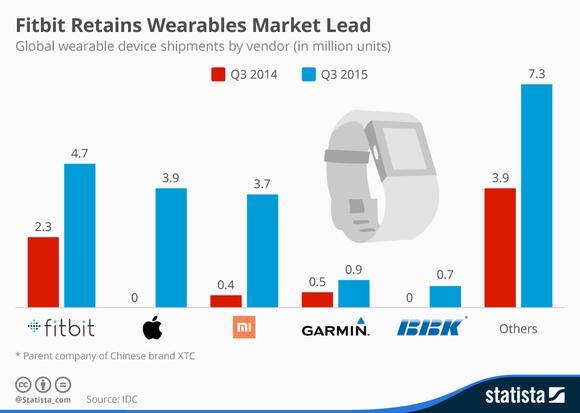 Fitbit Sales