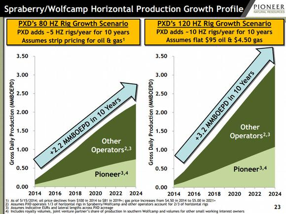 Pioneer Natural Resources Stock Growth
