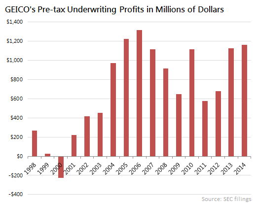 Geico Profits