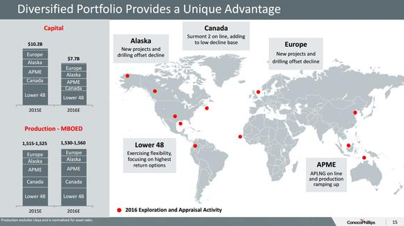 Conocophillips Diversification