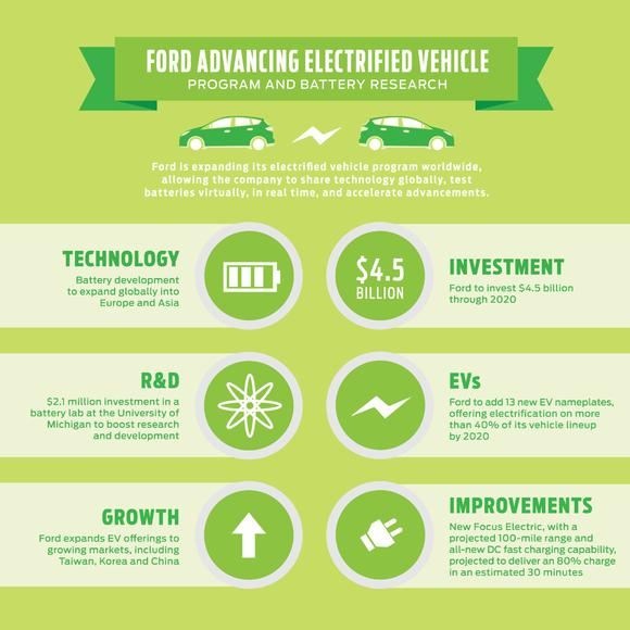 Ford Advancing Electrified Vehicle Program