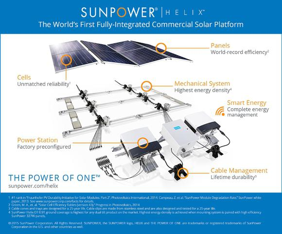 Sunpower Commercial Solar Helix