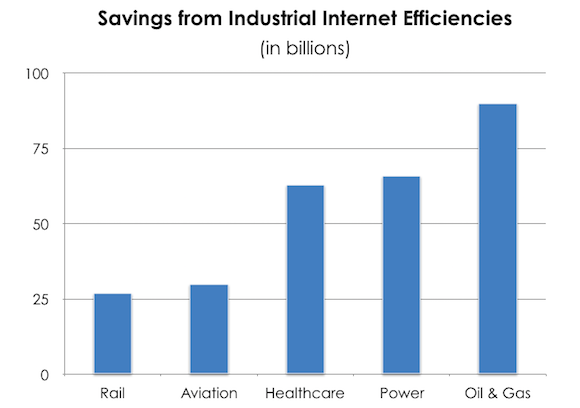 Industrial Internet Savings
