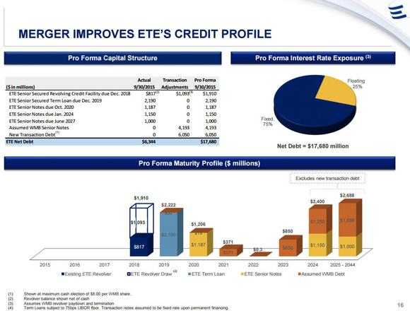Energy Transfer Equity Debt