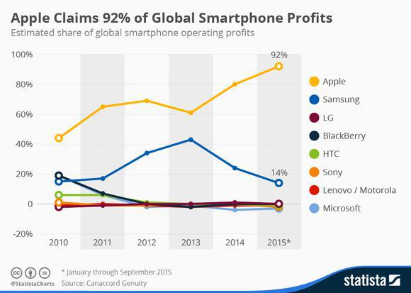 Smartphone Profit