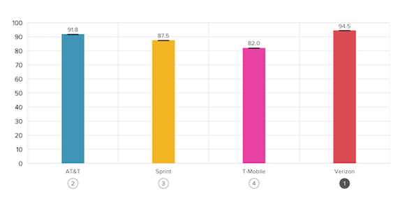 Verizon Overall Performance