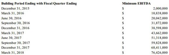 Emes Minimum Quarterly Ebitda Per Quarter Through Q
