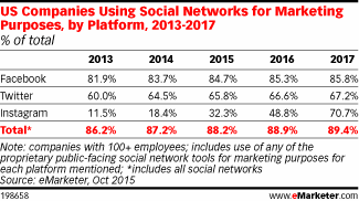 Emarketer Social Ad Spend