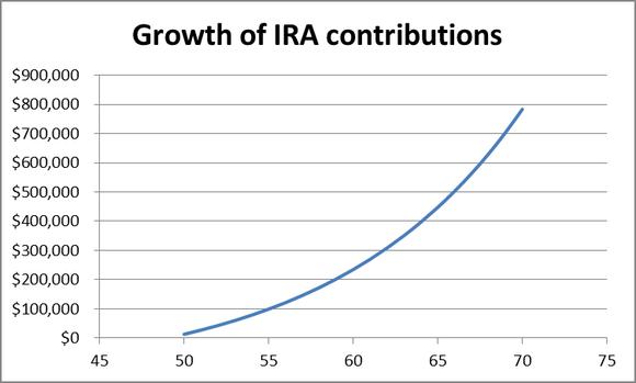 Retirement Stats Graph