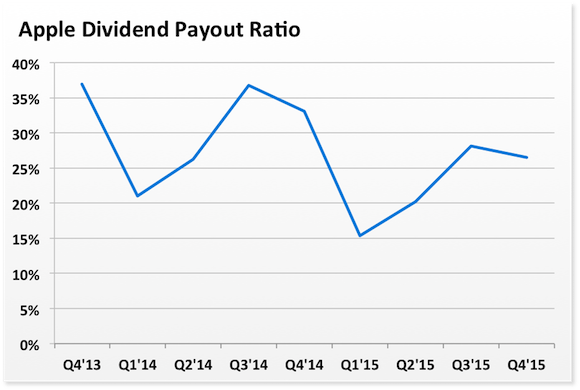 Aapl Payout Ratio