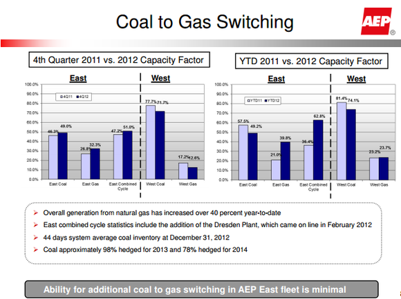Aep Coal To Nat Gas