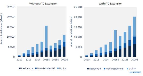 Gtm Solar Itc Extension