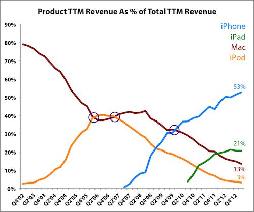 Products Ttm Labels