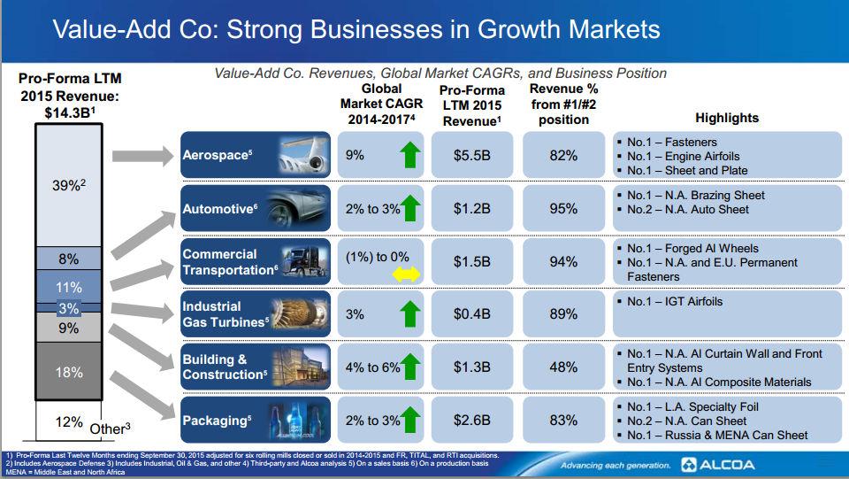 is alcoa u0026 39 s split good for dividend investors