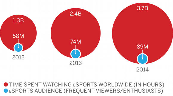 Espn Time Spent Watching Esports