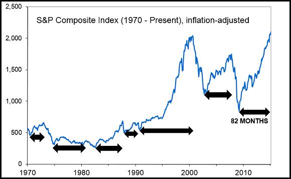 Sp Composite Index