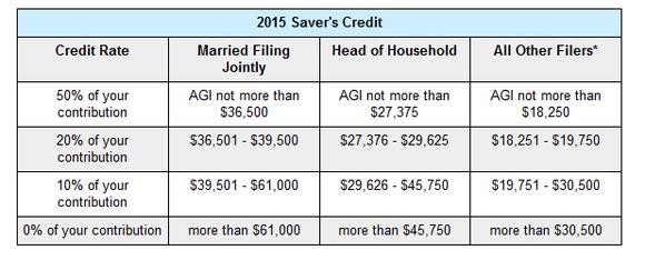 Savers Credit Chart