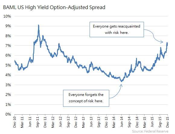 Junk Bond Spreads
