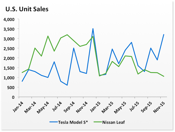 Us S Leaf Sales