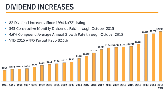 Realty Income Dividend Increases