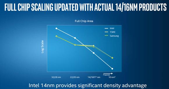 Fullchip Intel Claim