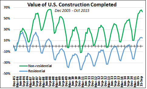 Value Of Us Construction