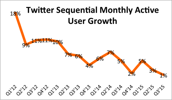 Twitter Sequential Monthly Active User Growth